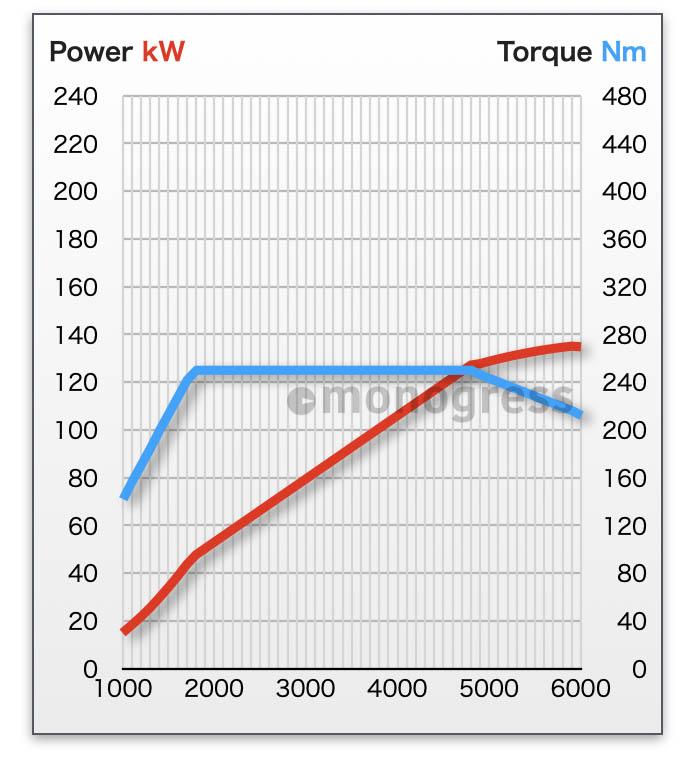 エンジン性能曲線 Peugeot 508SW Allure