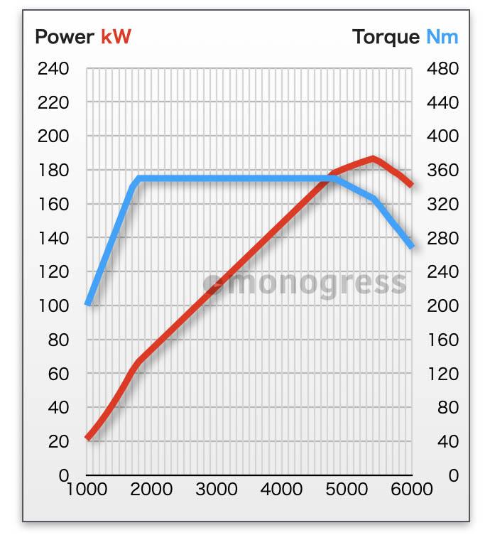 VOLVO 性能曲線 T5エンジン