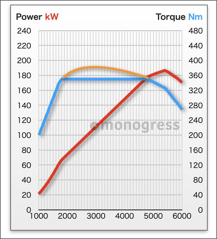 エンジン性能曲線:VOLVO B420T2(B5)