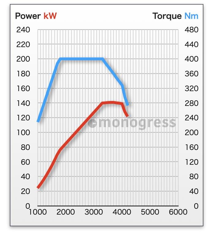 フォルクスワーゲン 2.0L TDIディーゼルエンジン エンジン性能曲線