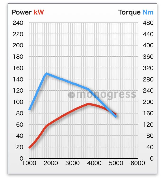 エンジン性能曲線 Peugeot 1.5L BlueHDi